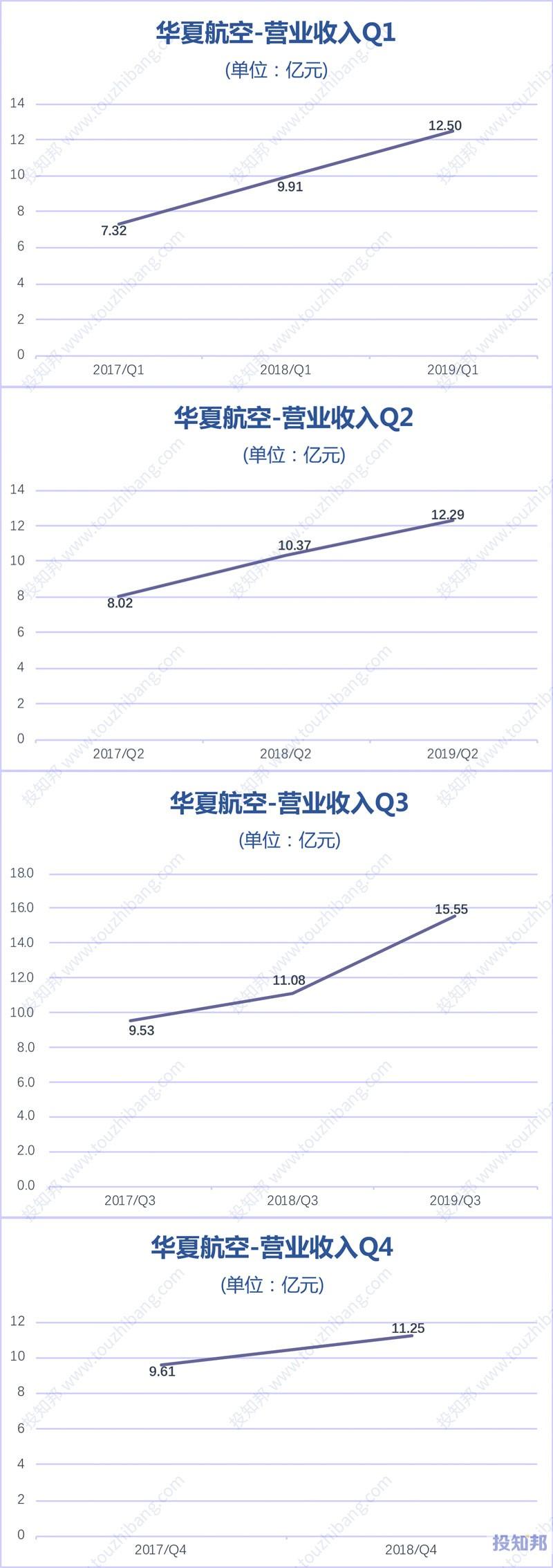 图解华夏航空(002928)财报数据(2017年~2019年Q3)