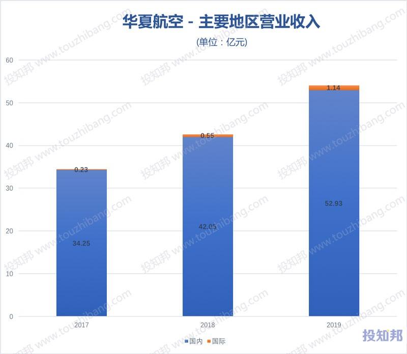 华夏航空(002928)财报数据图示(2017年~2020年Q3,更新)