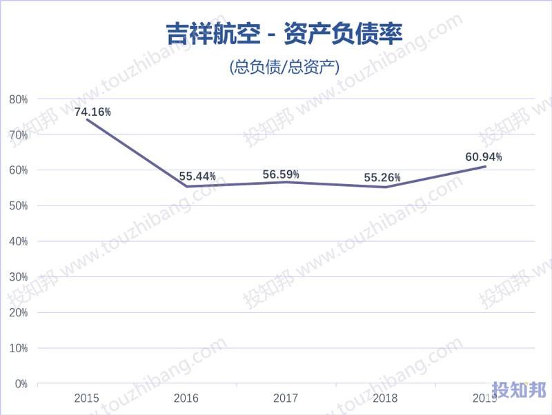 吉祥航空(603885)财报数据图示(2015年~2020年Q1,更新)