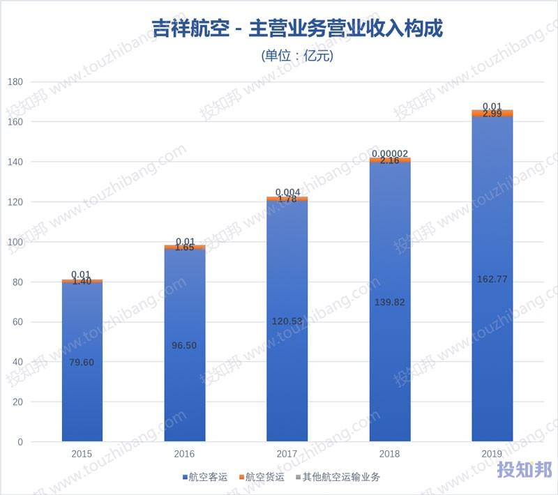 吉祥航空(603885)财报数据图示(2015年~2020年Q3,更新)