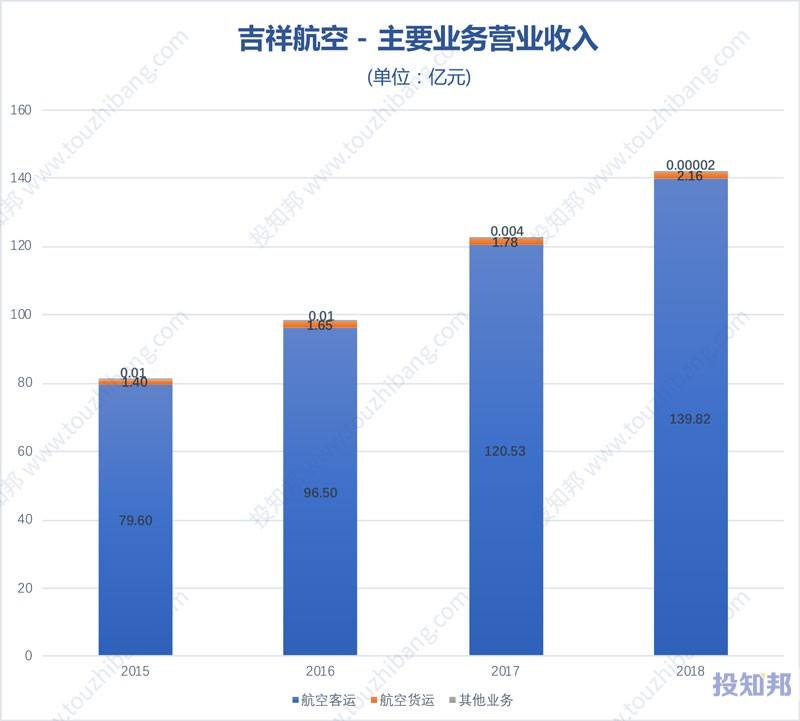 图解吉祥航空(603885)财报数据(2015年~2019年Q3)