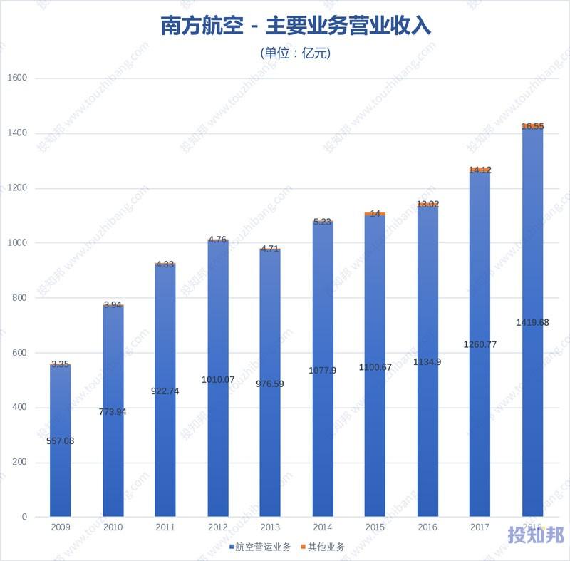 图解南方航空(600029)财报数据(2009年~2019年Q3)