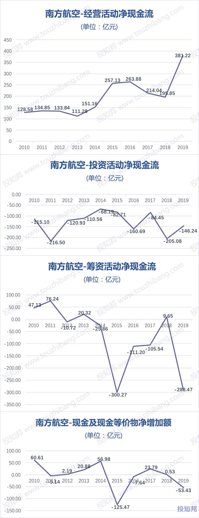 南方航空(600029)财报数据图示(2010年~2020年Q3,更新)
