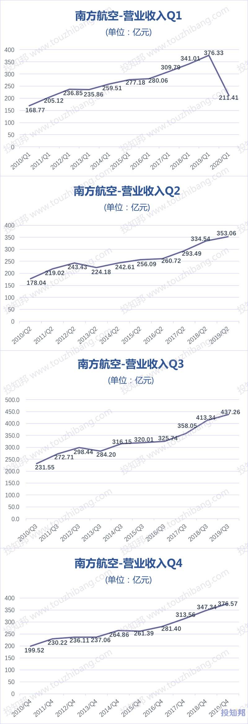 南方航空(600029)财报数据图示(2010年~2020年Q1,更新)