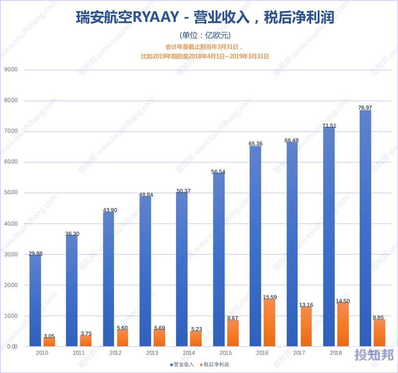 图解瑞安航空(RYAAY)财报数据(2010年~2020财报年Q3)