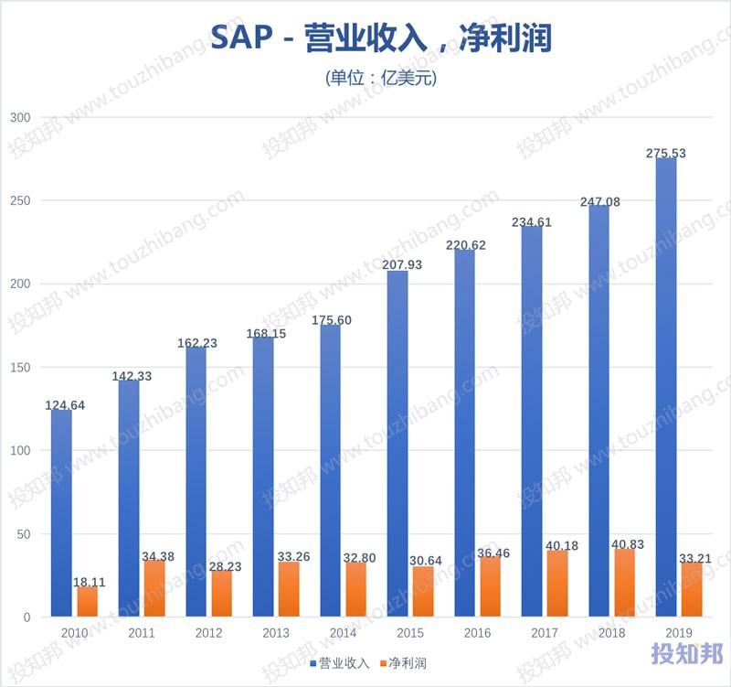图解SAP思爱普(SAP)财报数据(2010年~2019年,更新)