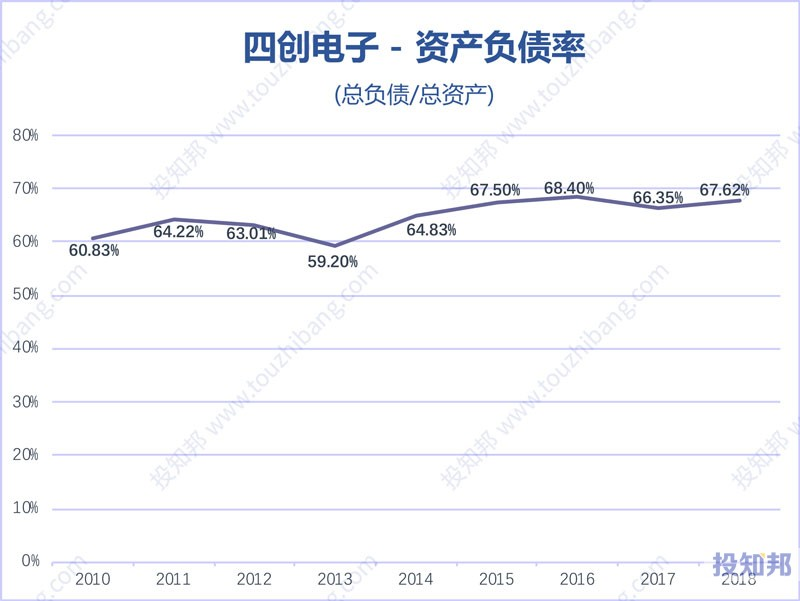 图解四创电子(600990)财报数据(2010年~2019年Q3)