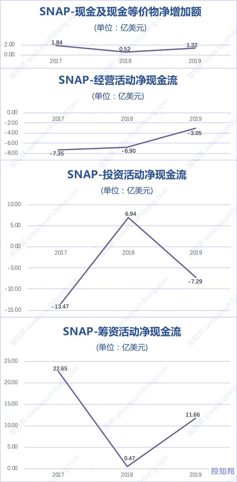 Snap(SNAP)财报数据图示(2017年~2020年Q1,更新)