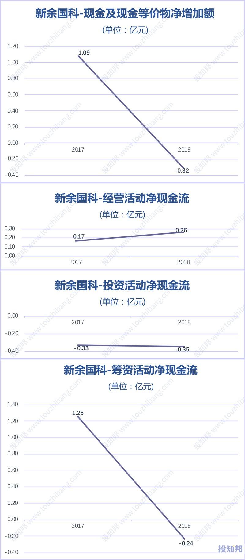 图解新余国科(300722)财报数据(2017年~2019年Q3)