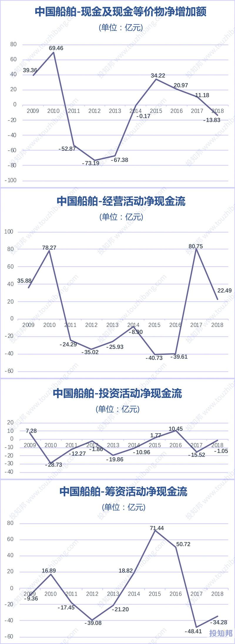 图解中国船舶(600150)财报数据(2009年~2019年Q3)