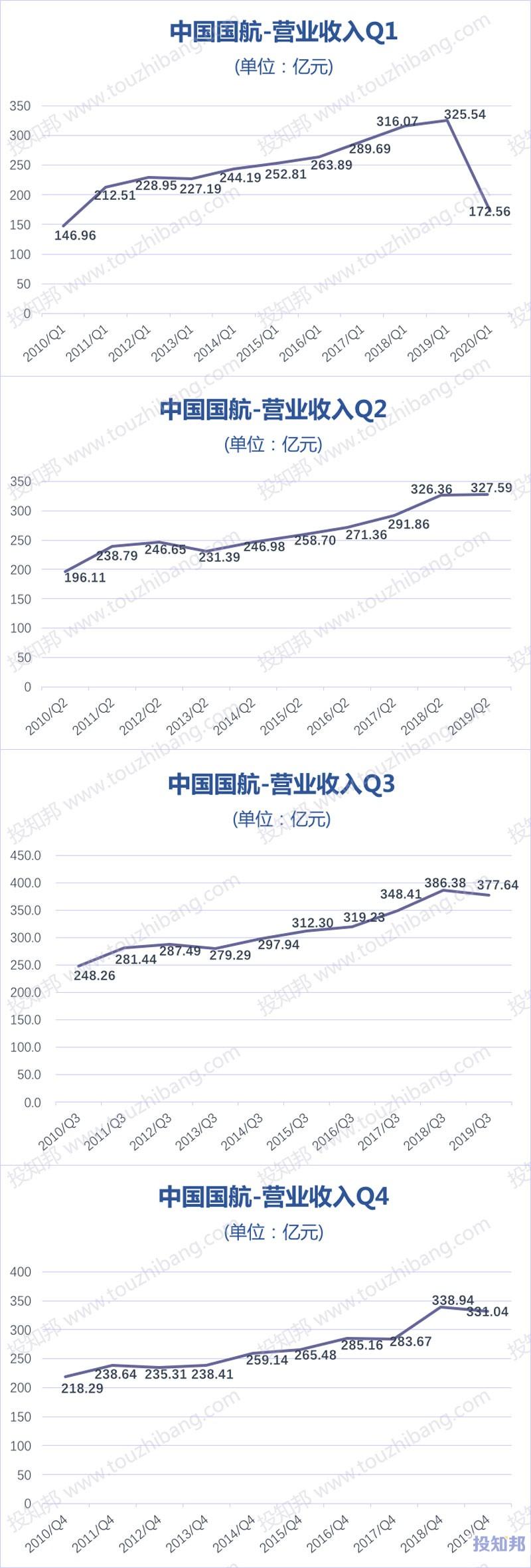 中国国航(601111)财报数据图示(2010年~2020年Q1,更新)