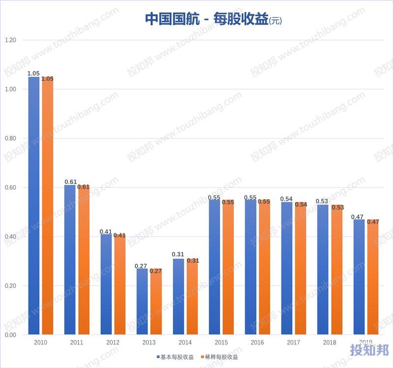 中国国航(601111)财报数据图示(2010年~2020年Q3,更新)