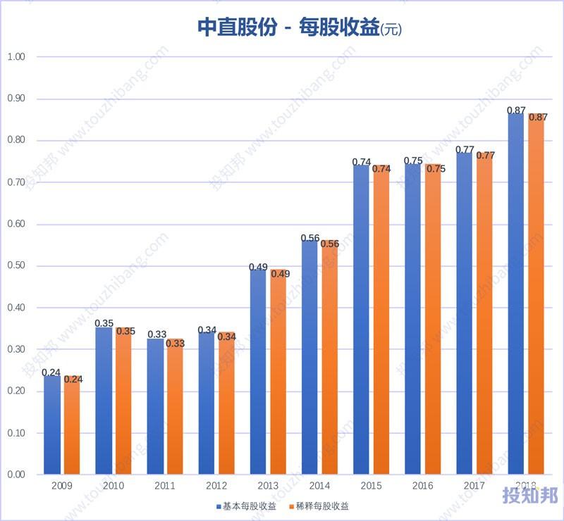 图解中直股份(600038)财报数据(2009年~2019年Q3)