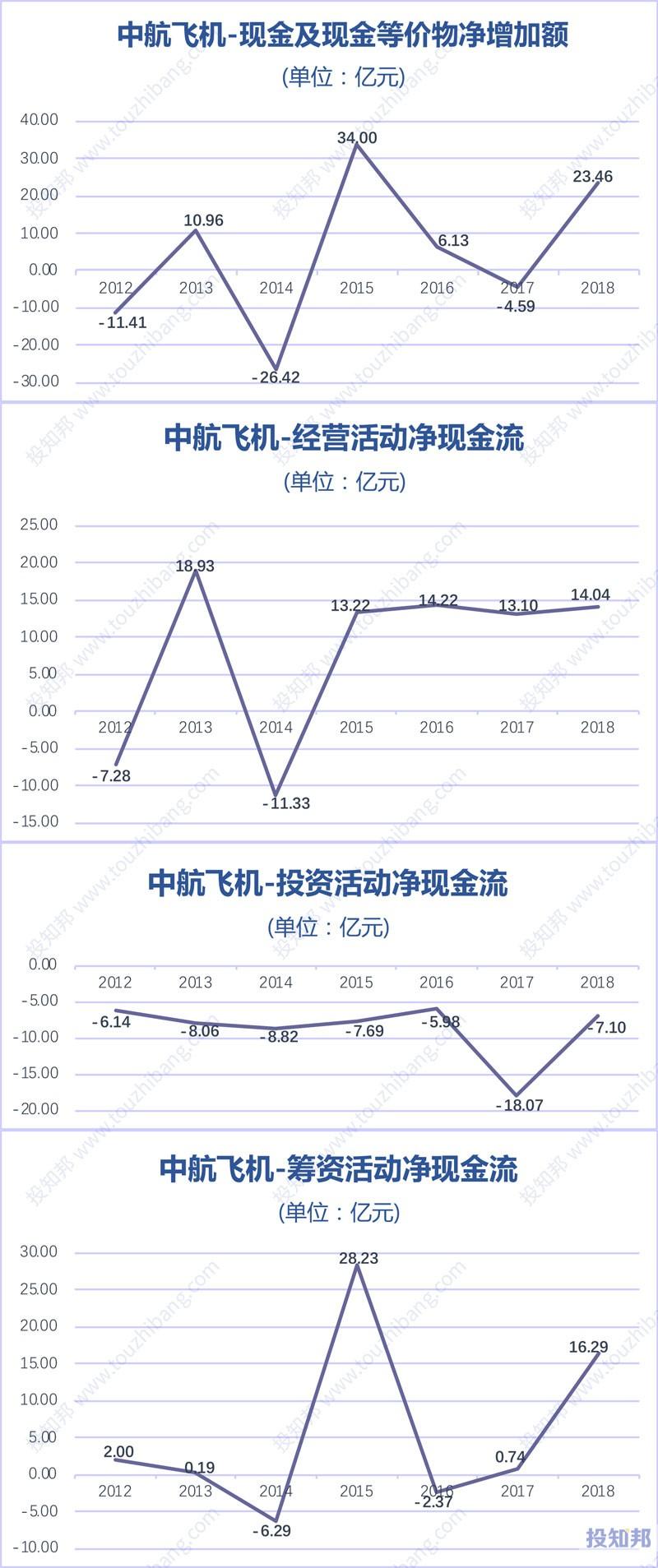 图解中航飞机(000768)财报数据(2012年~2019年Q3)