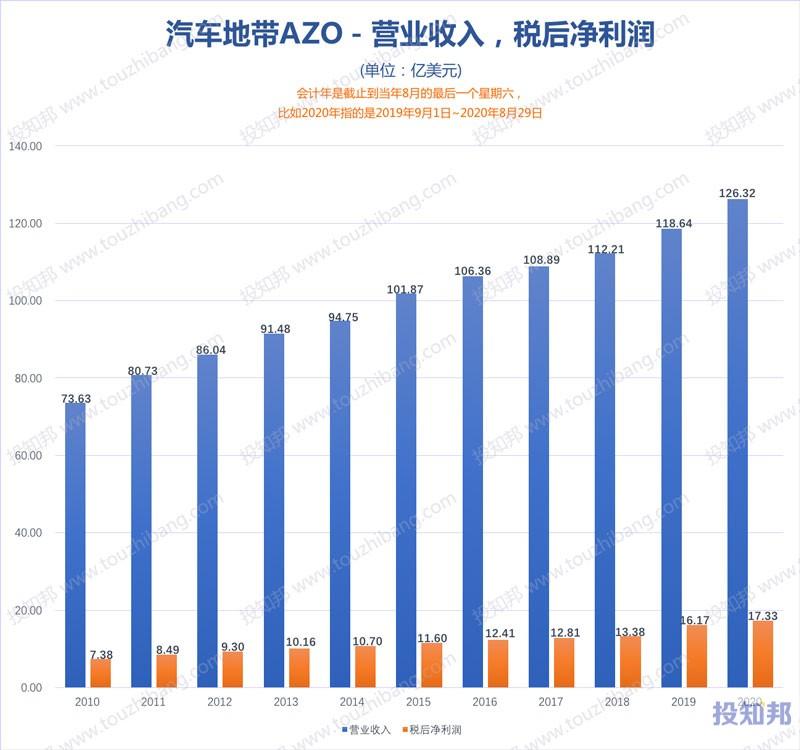汽车地带(AZO)财报数据图示(2010年~2021财报年Q1,更新)