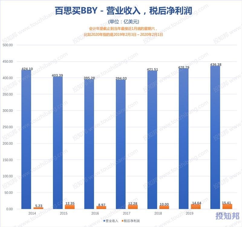 图解百思买(BBY)财报数据(2014年~2021财报年Q3,更新)