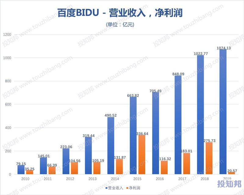 百度(BIDU)财报数据图示(2010~2020年Q3,更新)