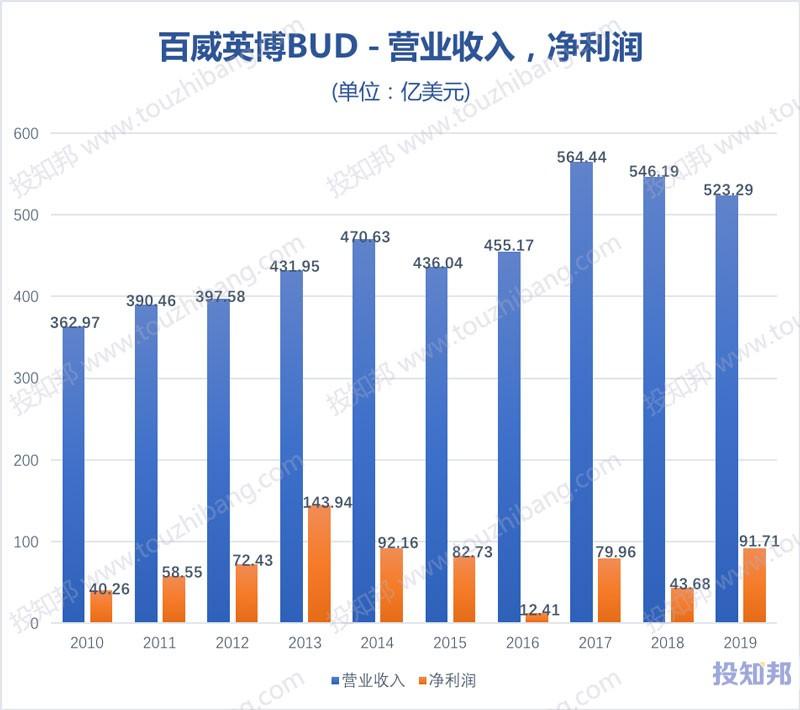 百威英博(BUD)财报数据图示(2010年~2020年Q2,更新)