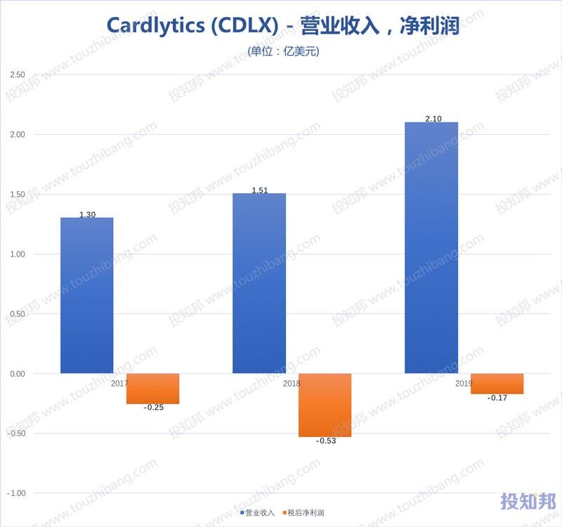 图解Cardlytics(CDLX)财报数据(2017年~2020年Q3,更新)