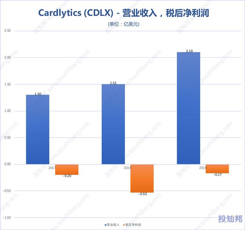 图解Cardlytics(CDLX)财报数据(2017年~2019年)