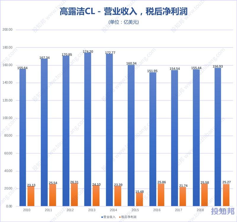 图解高露洁(CL)财报数据(2010年~2019年)