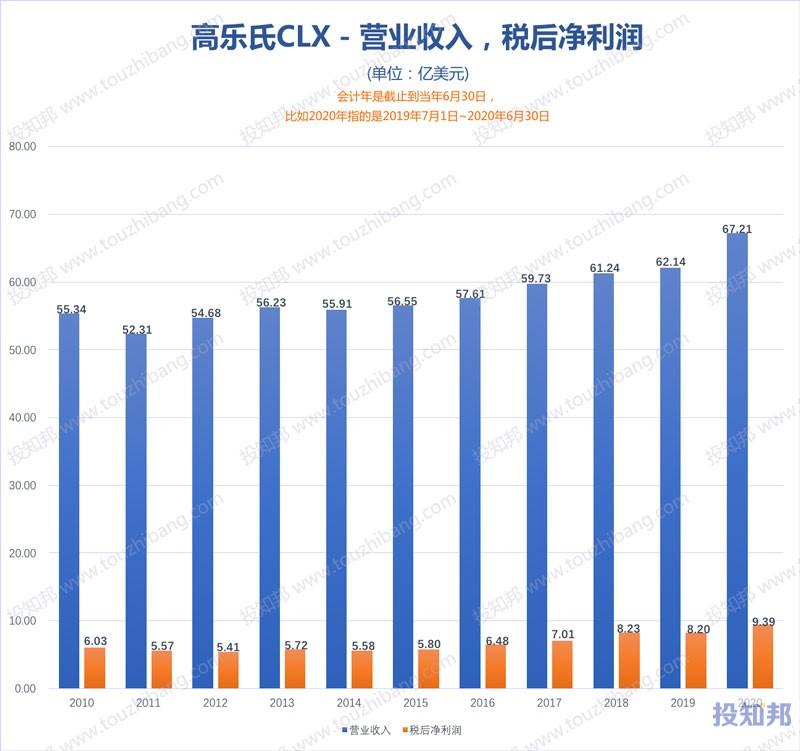高乐氏(CLX)财报数据图示(2010年~2020财报年,更新)