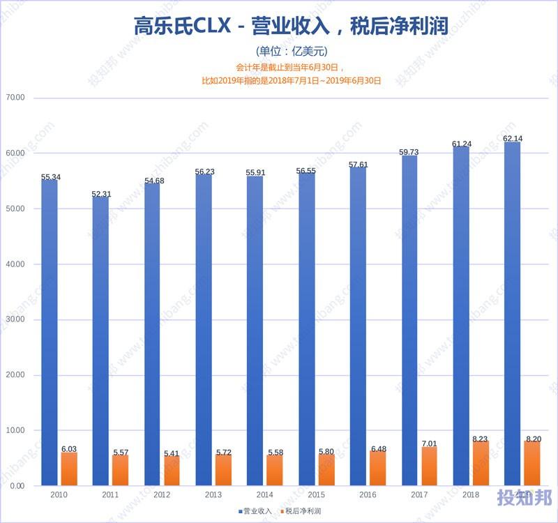 图解高乐氏(CLX)财报数据(2010年~2020财报年Q2)