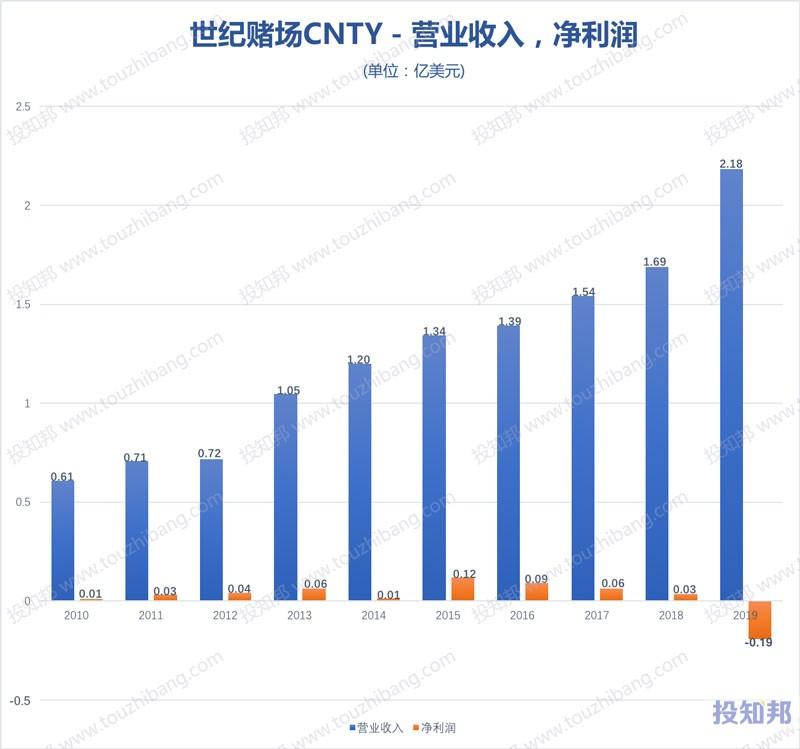 世纪赌场(CNTY)财报数据图示(2010年~2020年Q1,更新)