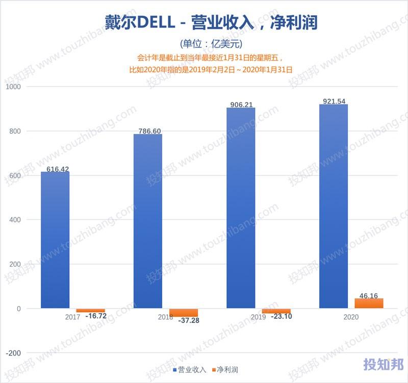 图解戴尔科技(DELL)财报数据(2017年~2021财报年Q1,更新)