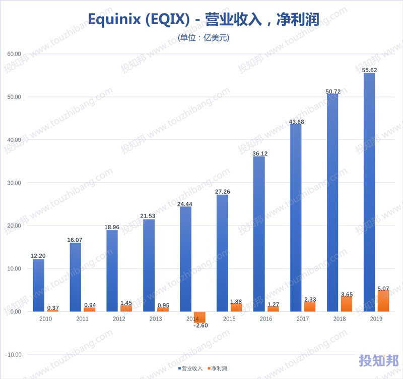图解Equinix(EQIX)财报数据(2010年~2020年Q3,更新)