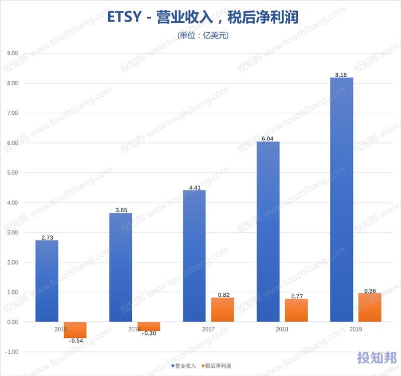 Etsy(ETSY)财报数据图示(2015年~2020年Q1)