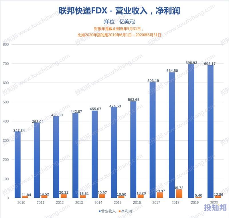 联邦快递(FDX)财报数据图示(2010年~2021财报年Q1,更新)
