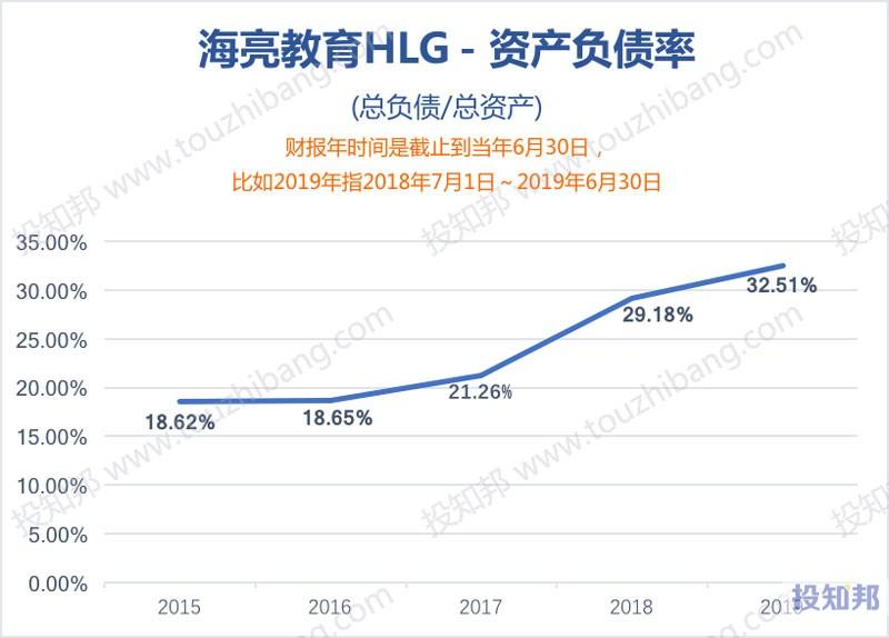 海亮教育(HLG)财报数据图示(2015年~2020财报年Q2)