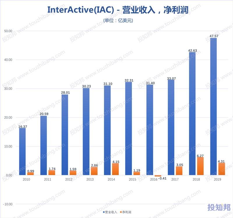 InterActive(IAC)财报数据图示(2010年~2020年Q1,更新)