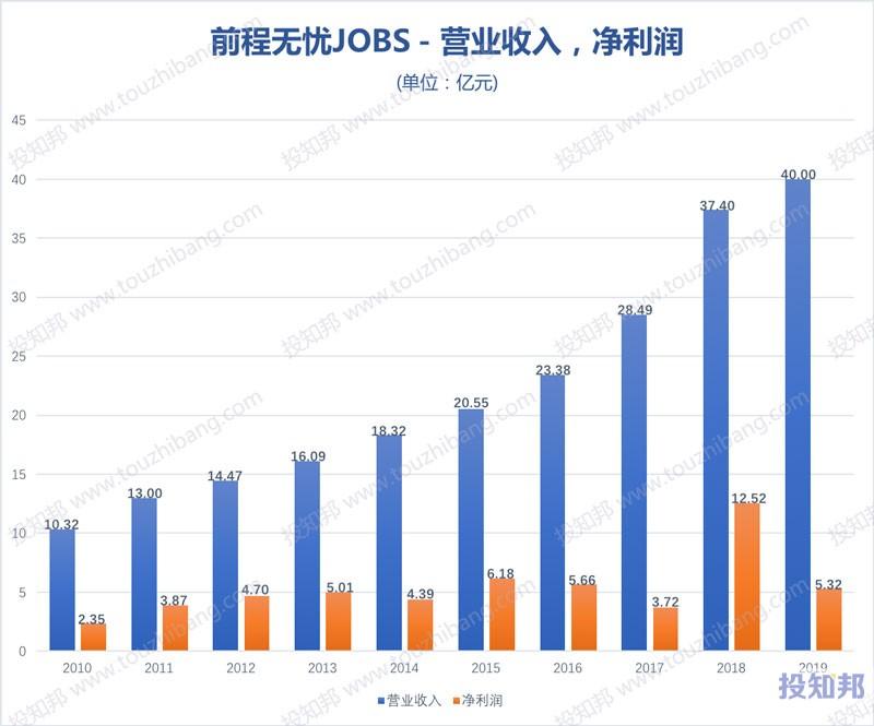 前程无忧(JOBS)财报数据图示(2010~2020年Q1,更新)