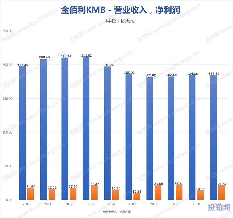 金佰利(KMB)财报数据图示(2010年~2020年Q2,更新)