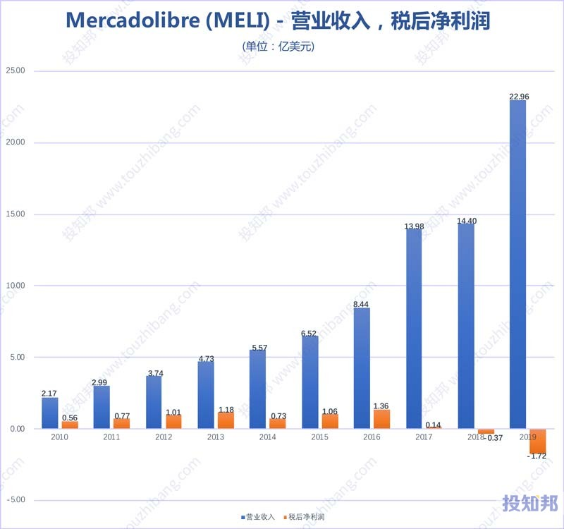 图解Mercadolibre(MELI)财报数据图示(2010年~2020年Q1,更新)