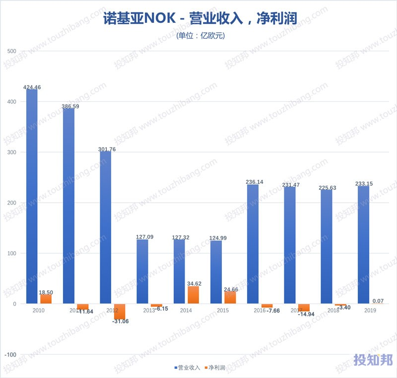 诺基亚(NOK)财报数据图示(2010年~2020年Q1,更新)