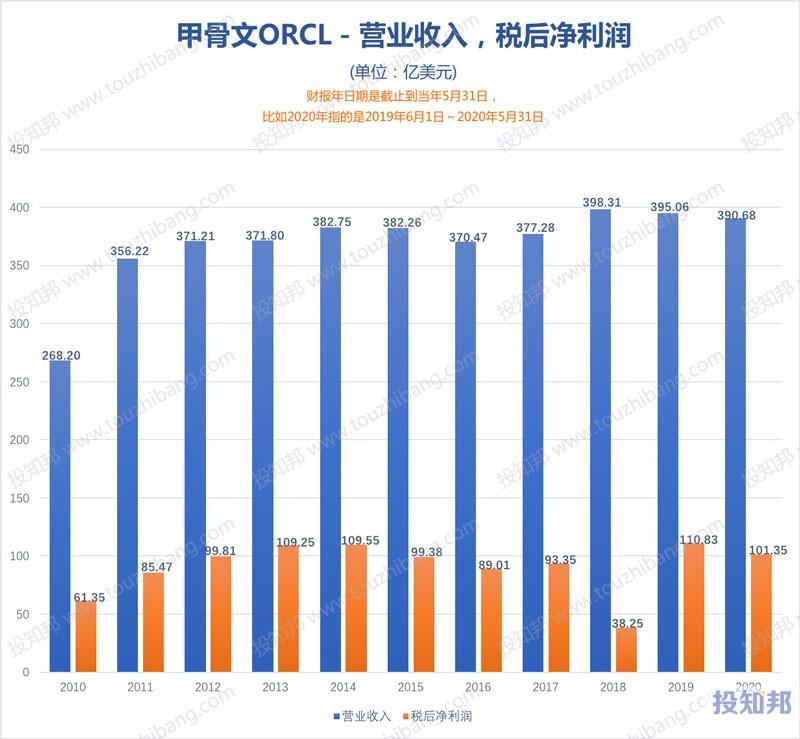 甲骨文(ORCL)财报数据图示(2010年~2021财报年Q2,更新)