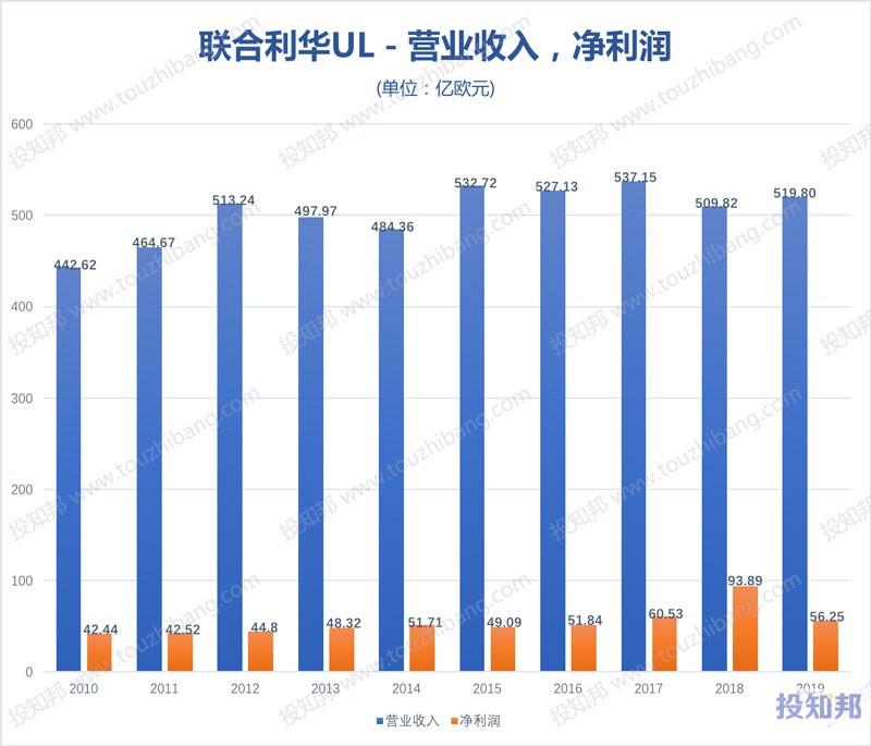 图解联合利华(UL)财报数据(2010年~2020年Q1,更新)