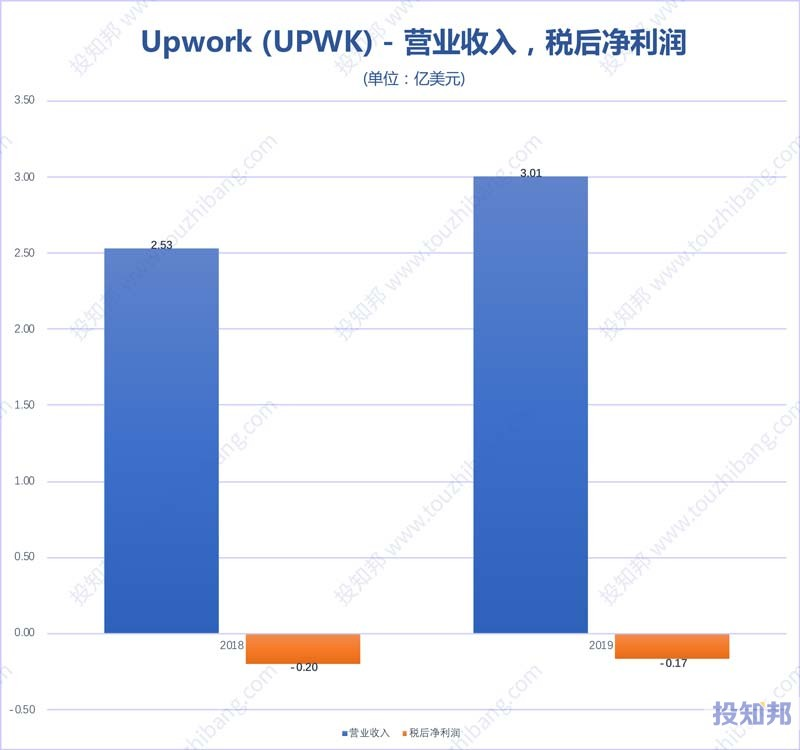 Upwork(UPWK)财报数据图示(2018年~2020年Q3,更新)