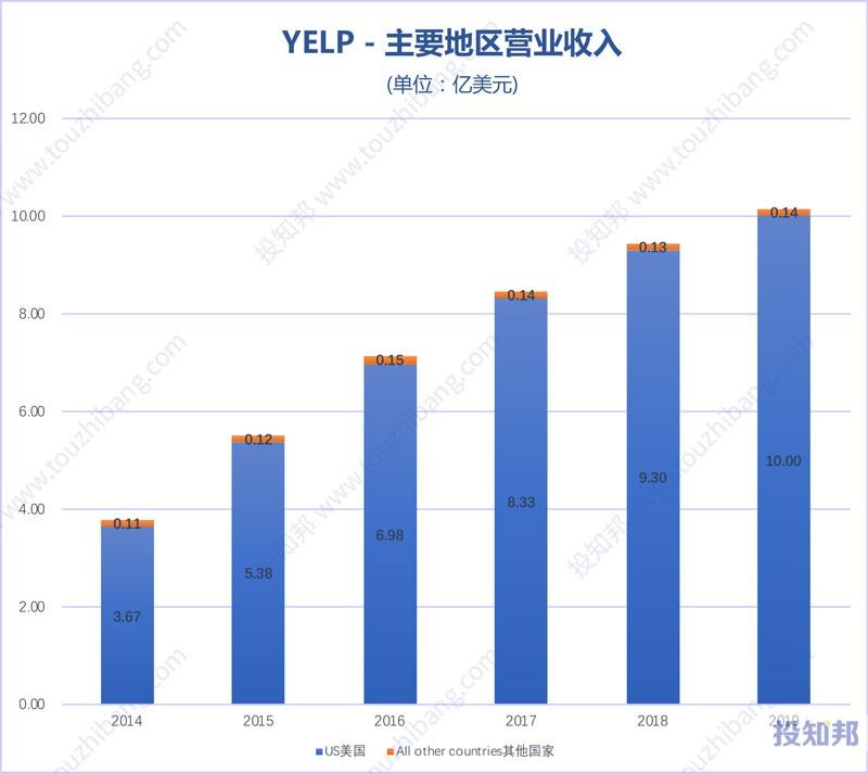 Yelp(YELP)财报数据图示(2012年~2020年Q3,更新)