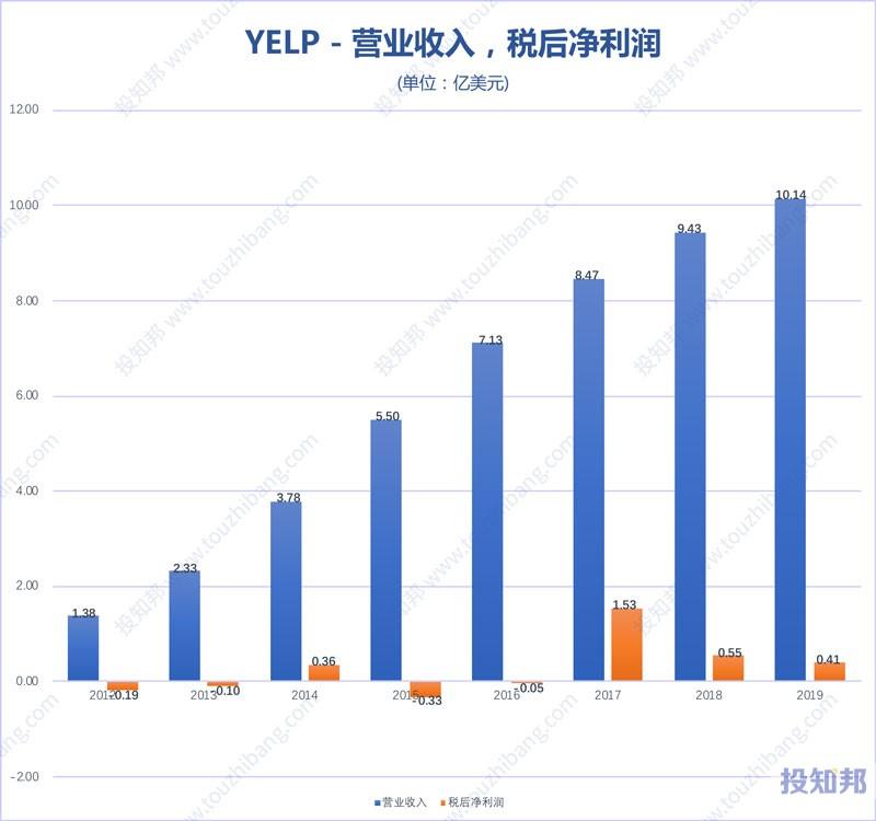 Yelp(YELP)财报数据图示(2012年~2020年Q1,更新)