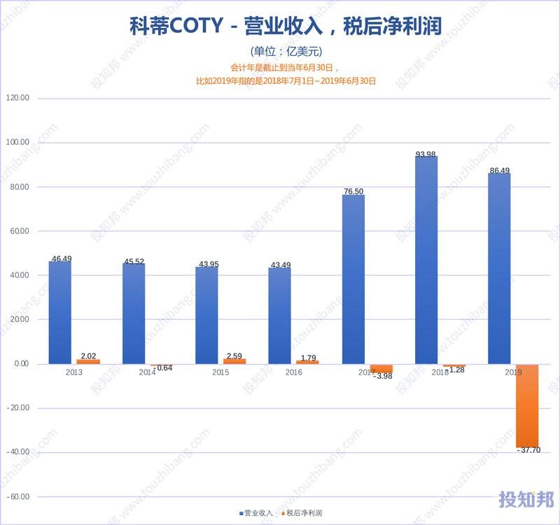 图解科蒂(COTY)财报数据(2013年~2020财报年Q2)