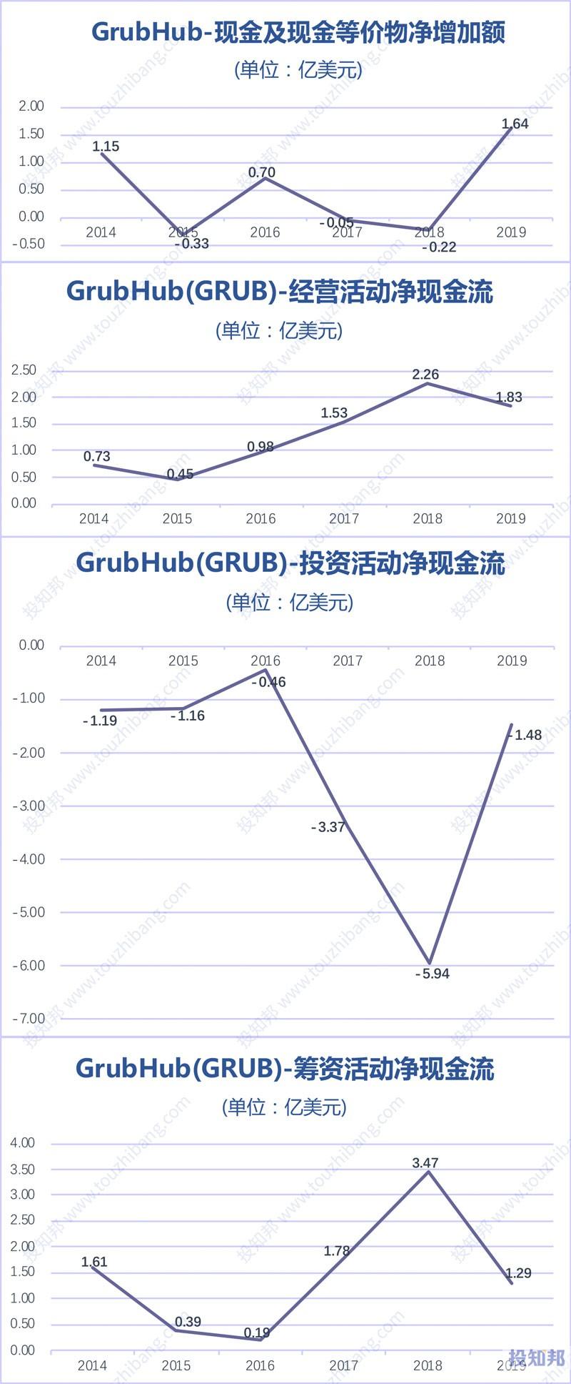 GrubHub(GRUB)财报数据图示(2014年~2020年Q1,更新)