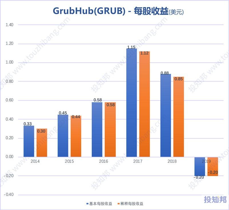 图解GrubHub(GRUB)财报数据(2014年~2019年)