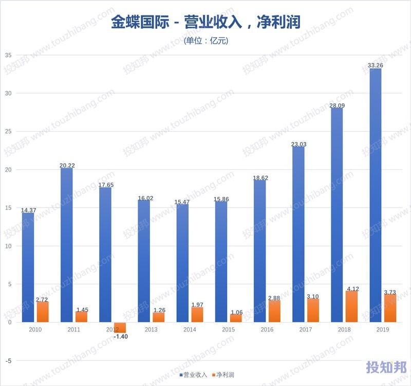 金蝶国际(HK0268)财报数据图示(2010年~2019年,更新)