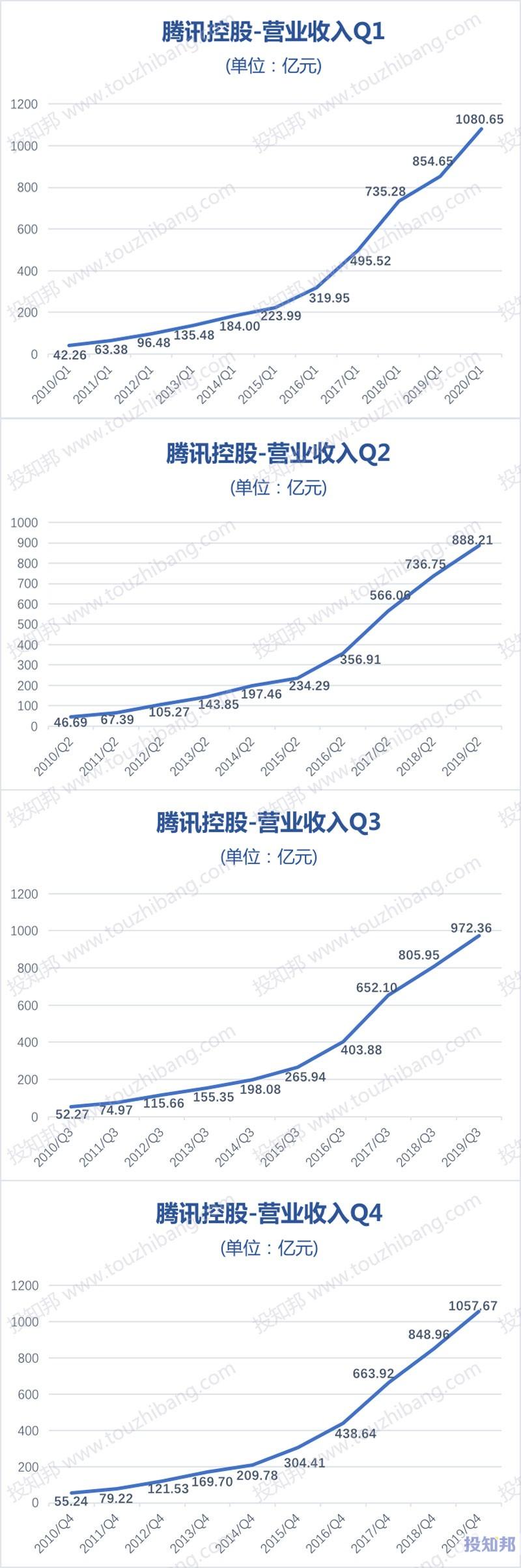 图解腾讯控股(HK0700)财报数据(2010年~2020年Q1,更新)