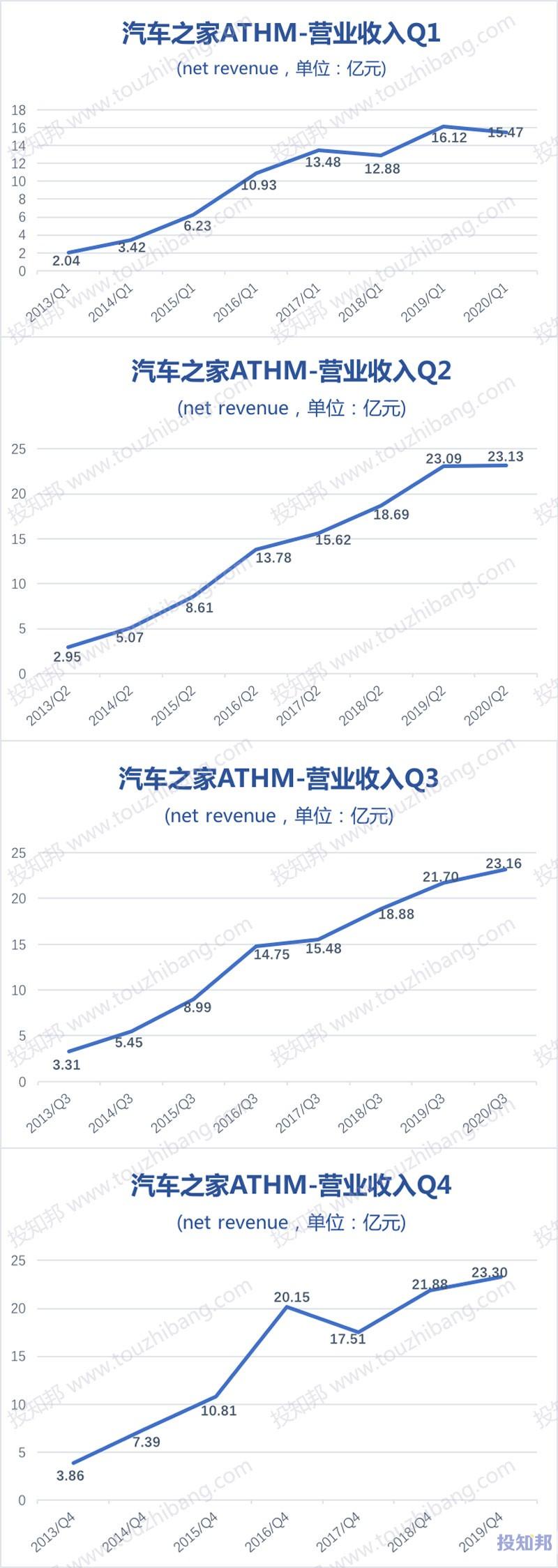 汽车之家(ATHM)财报数据图示(2013年~2020年Q3,更新)