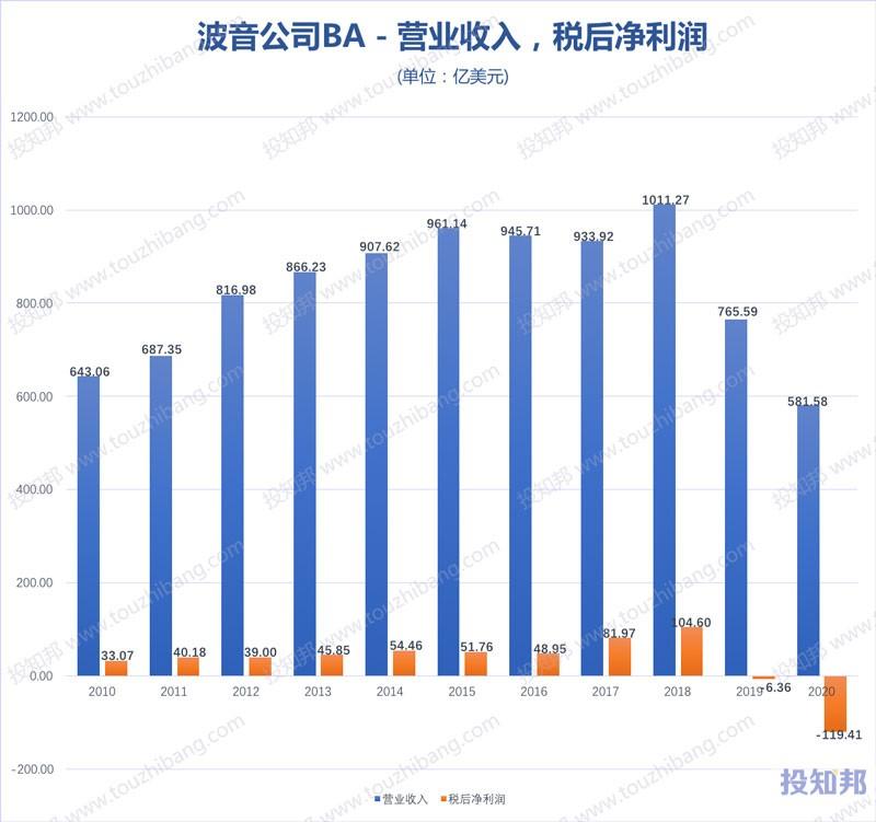 波音公司(BA)核心财报数据图示(2010年~2020年,更新)